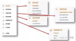 亚马逊Listing优化指南:如何优化亚马逊Listing标题!