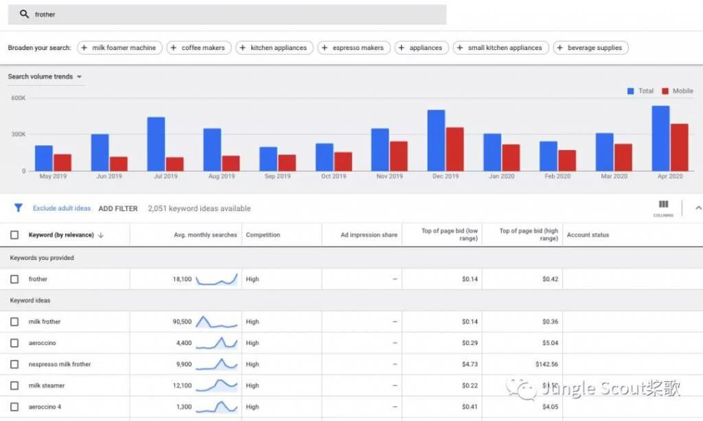 亚马逊为什么要做精细化运营?如何做好精细化关键词及广告运营策略!
