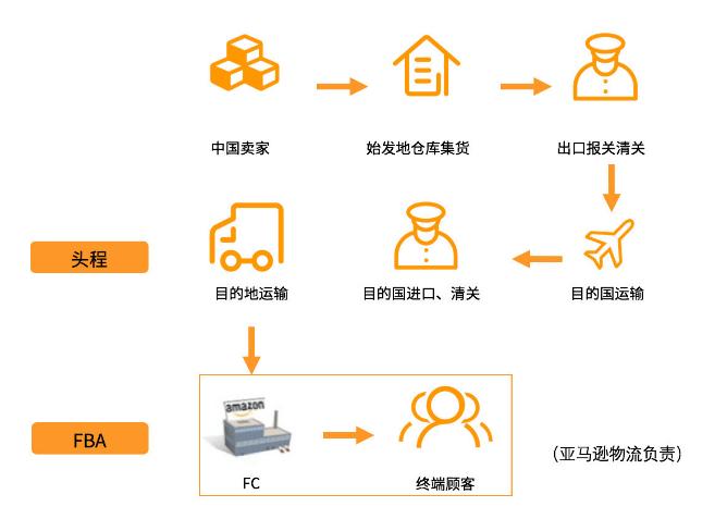 亚马逊物流模式是什么?亚马逊物流FBA和FBM模式详解和物流选择- Jungle Scout中国官网