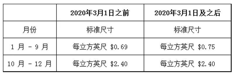 亚马逊fba费用构成:FBA费用成本太高降低FBA成本的技巧-Jungle Scout中国官网