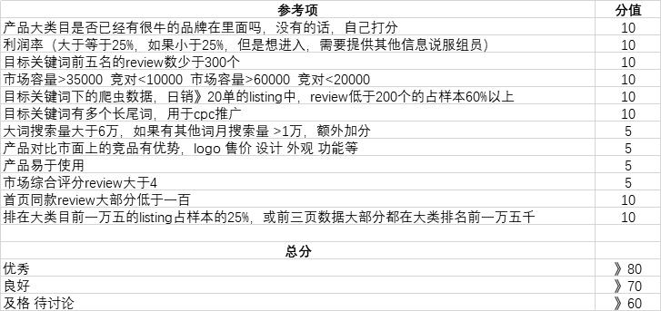 亚马逊新手入门选品_新手入门卖家选品思路- Jungle Scout中国官网