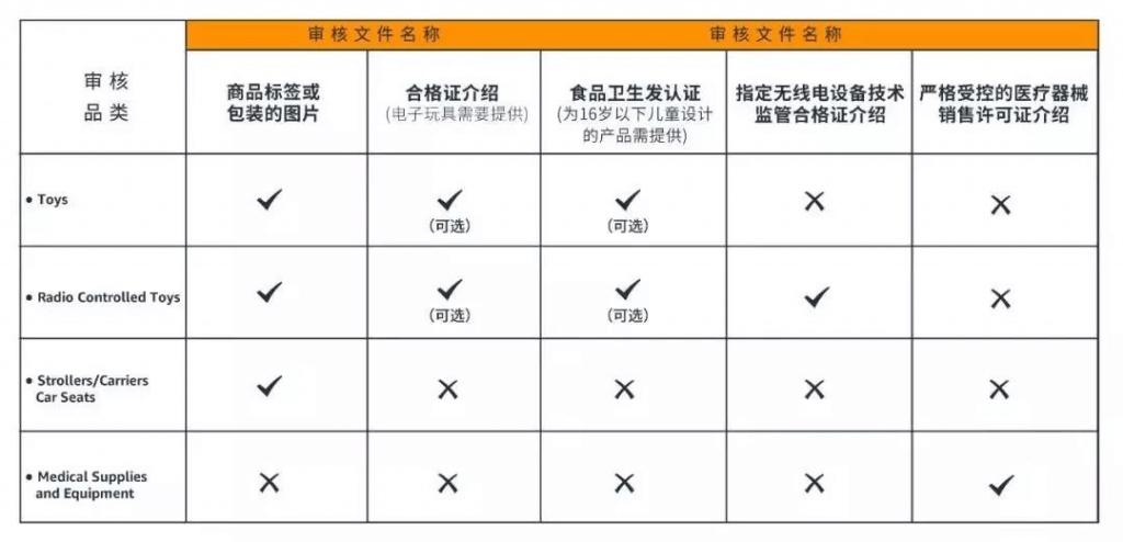亚马逊品类审核_亚马逊产品安全审核攻略- Jungle Scout中国官网