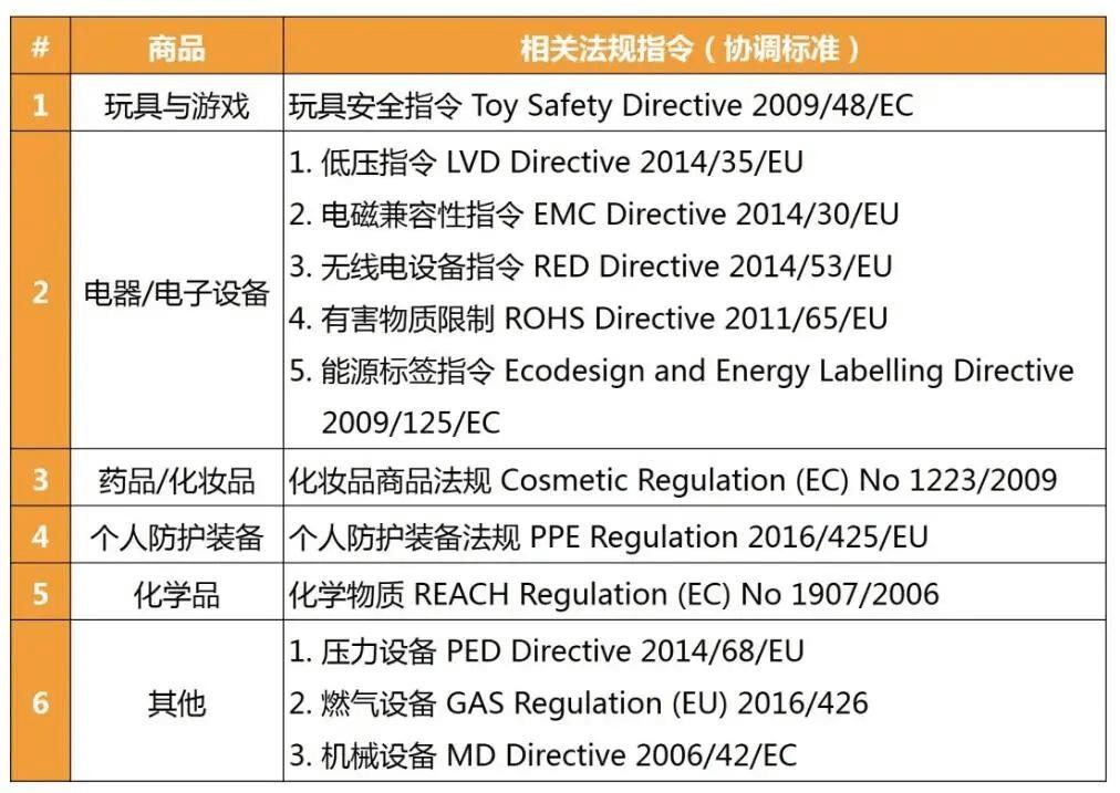 亚马逊产品合规认证_亚马逊欧洲站点产品合规所需认证- Jungle Scout中国官网