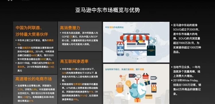 亚马逊站点怎么选择?亚马逊14个站点市场卖点解析