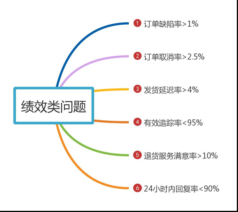 亚马逊绩效考核指标_账号受限可能卖家绩效出问题