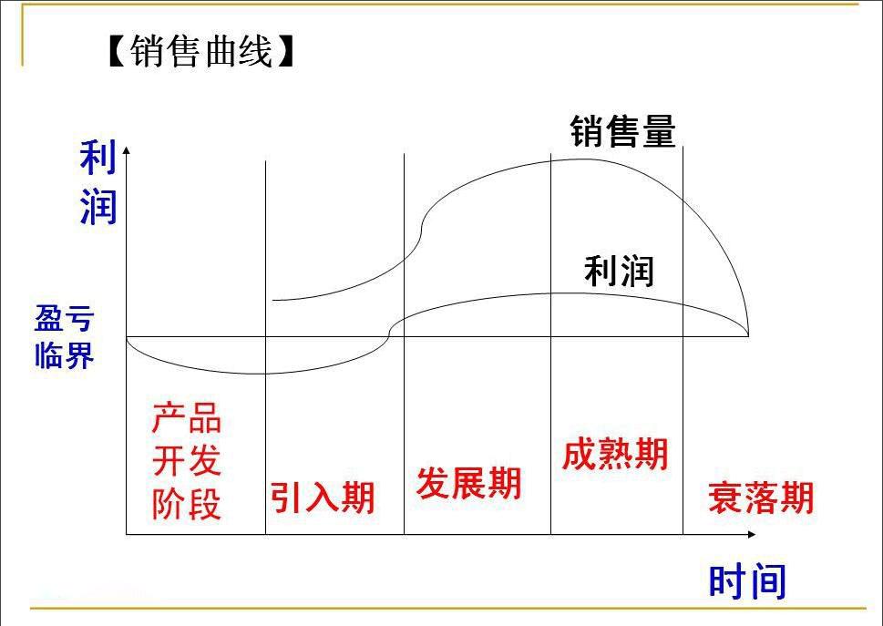 产品周期一般有几个阶段