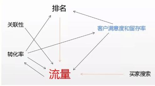 亚马逊A9算法原理