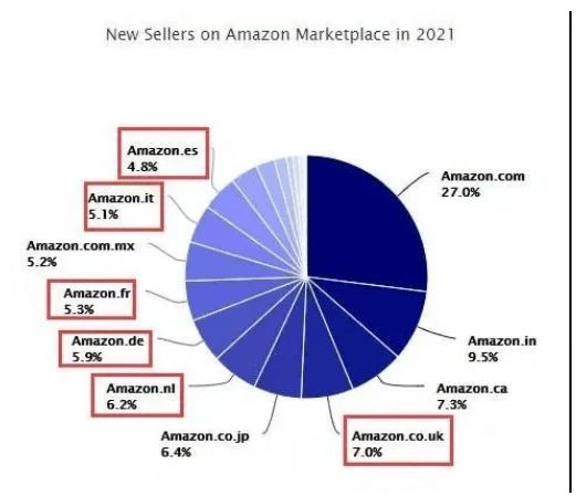 亚马逊欧洲vat税怎么收