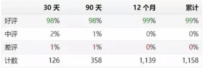 亚马逊销量预估